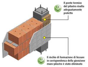 calcolo ponti termici lineari